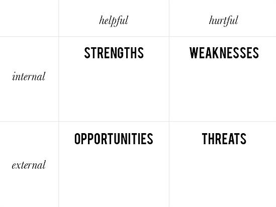 A simple SWOT template